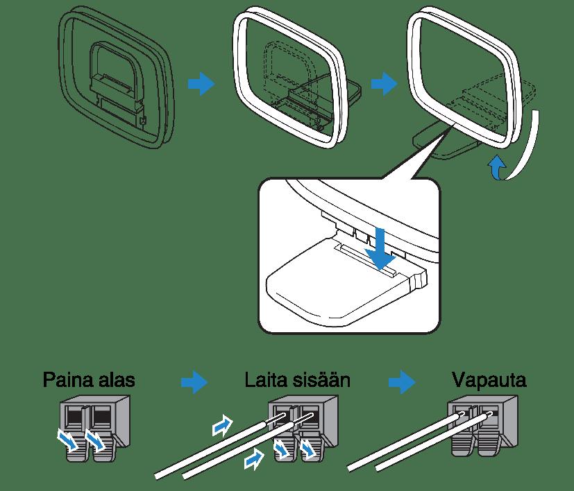 FM/AM-antennien kytkeminen