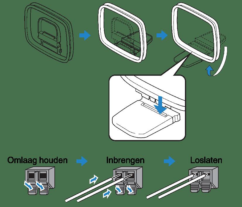 De FM/AM-antennes aansluiten (RX-V485)