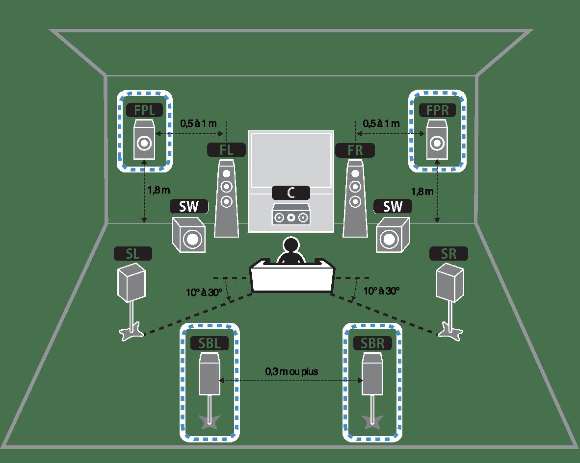 Utilisation du système à 7.1/5.1.2 voies