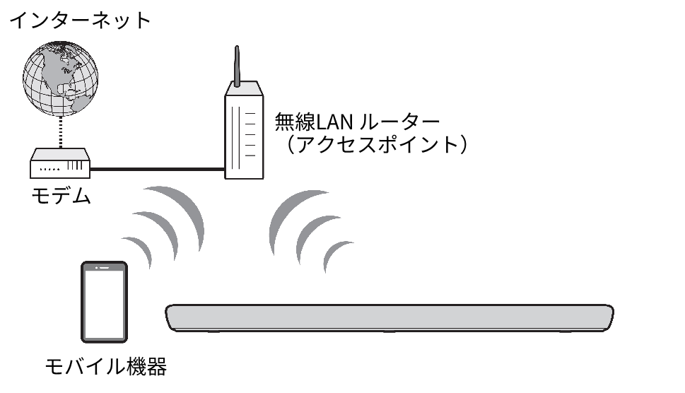無線ネットワークに接続する