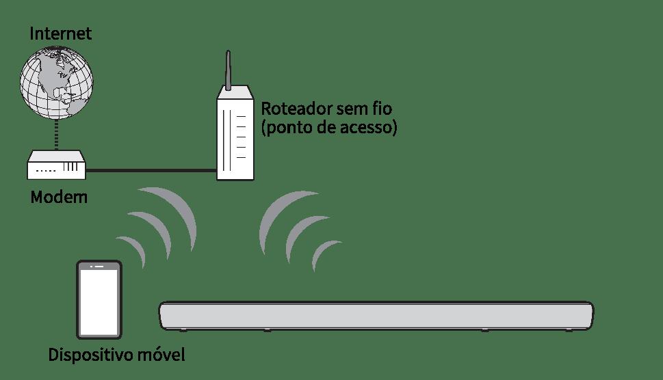 Conexões de rede sem fio