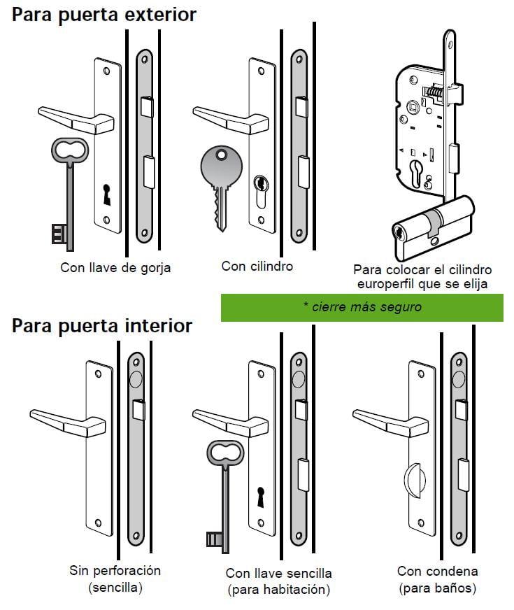 COMO INSTALAR CERRADURAS DE EMPOTRAR Para tipos de puertas interior / exterior