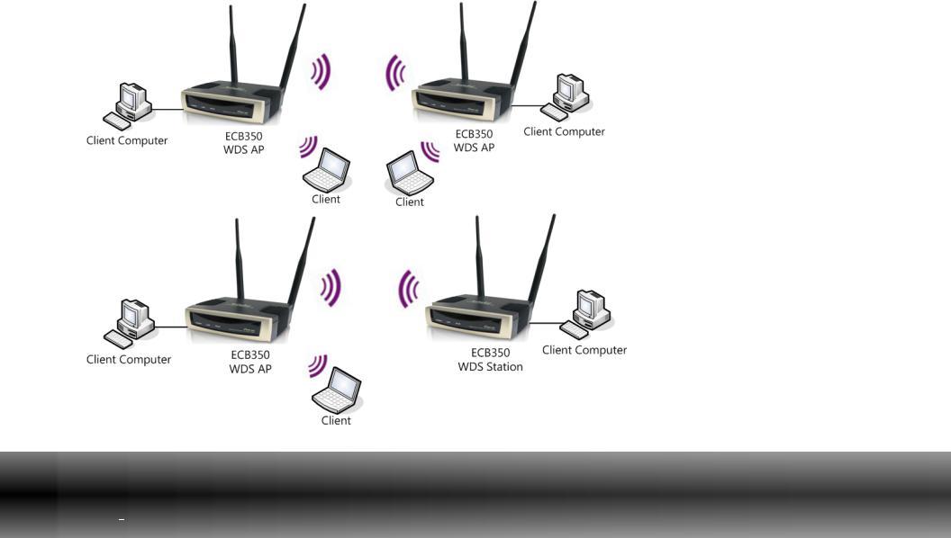 EnGenius Technologies Wireless Router ECB350 User Manual