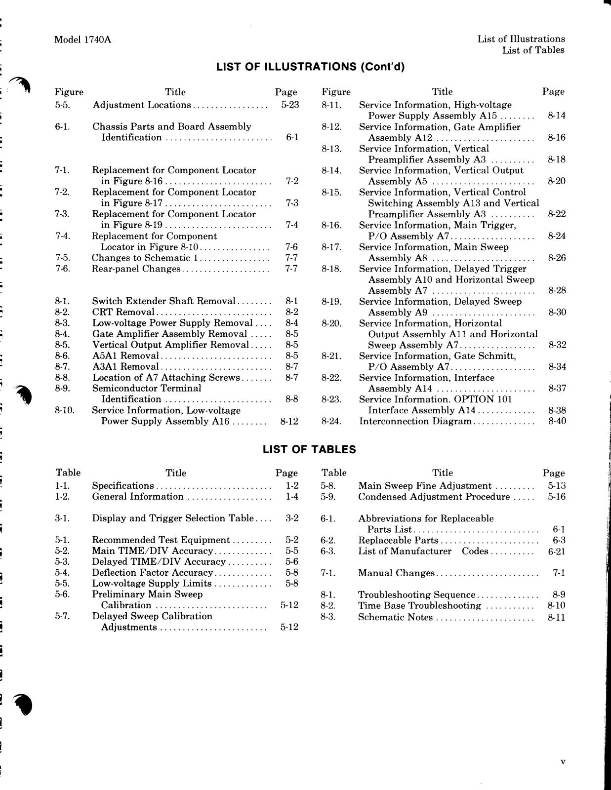 HP 1740a schematic