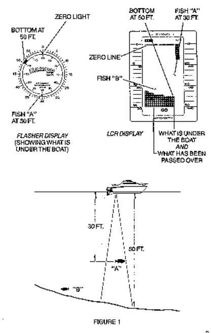 Humminbird LCR 8000, LCR 8000D User Manual