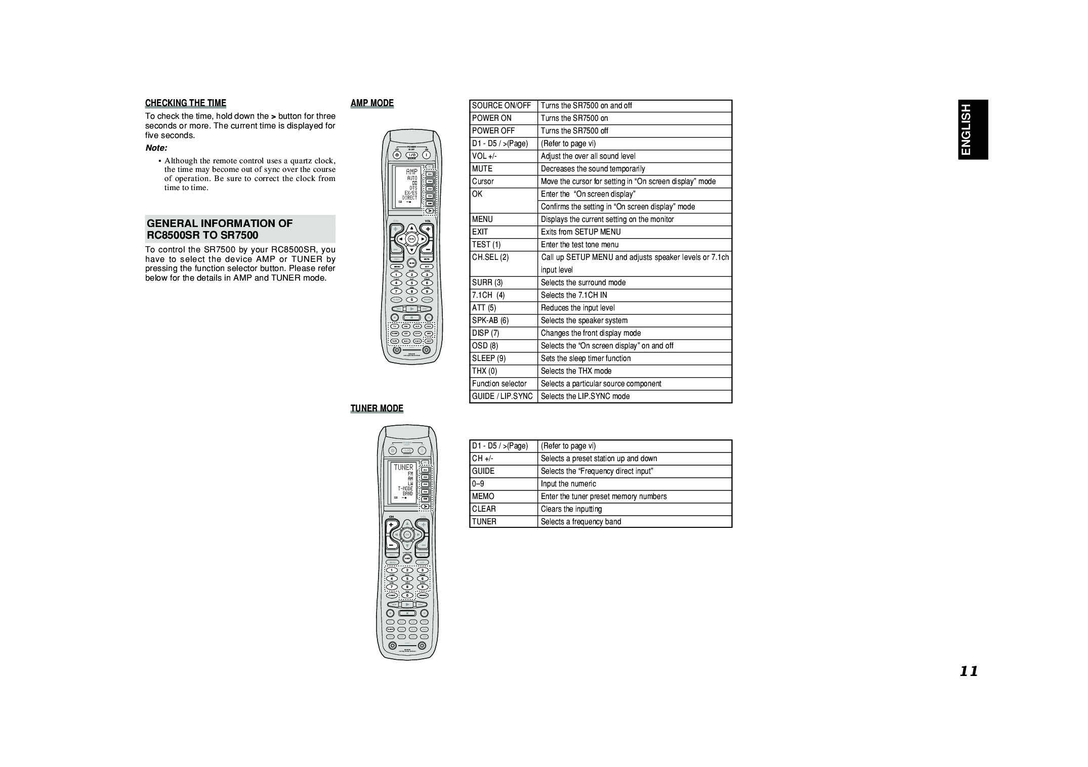 Marantz SR8500, SR7500 User Manual