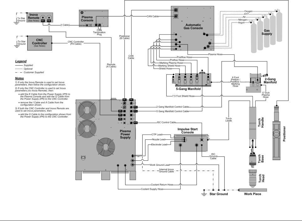 Lincoln Electric 718115 Spirit II 275 User Manual