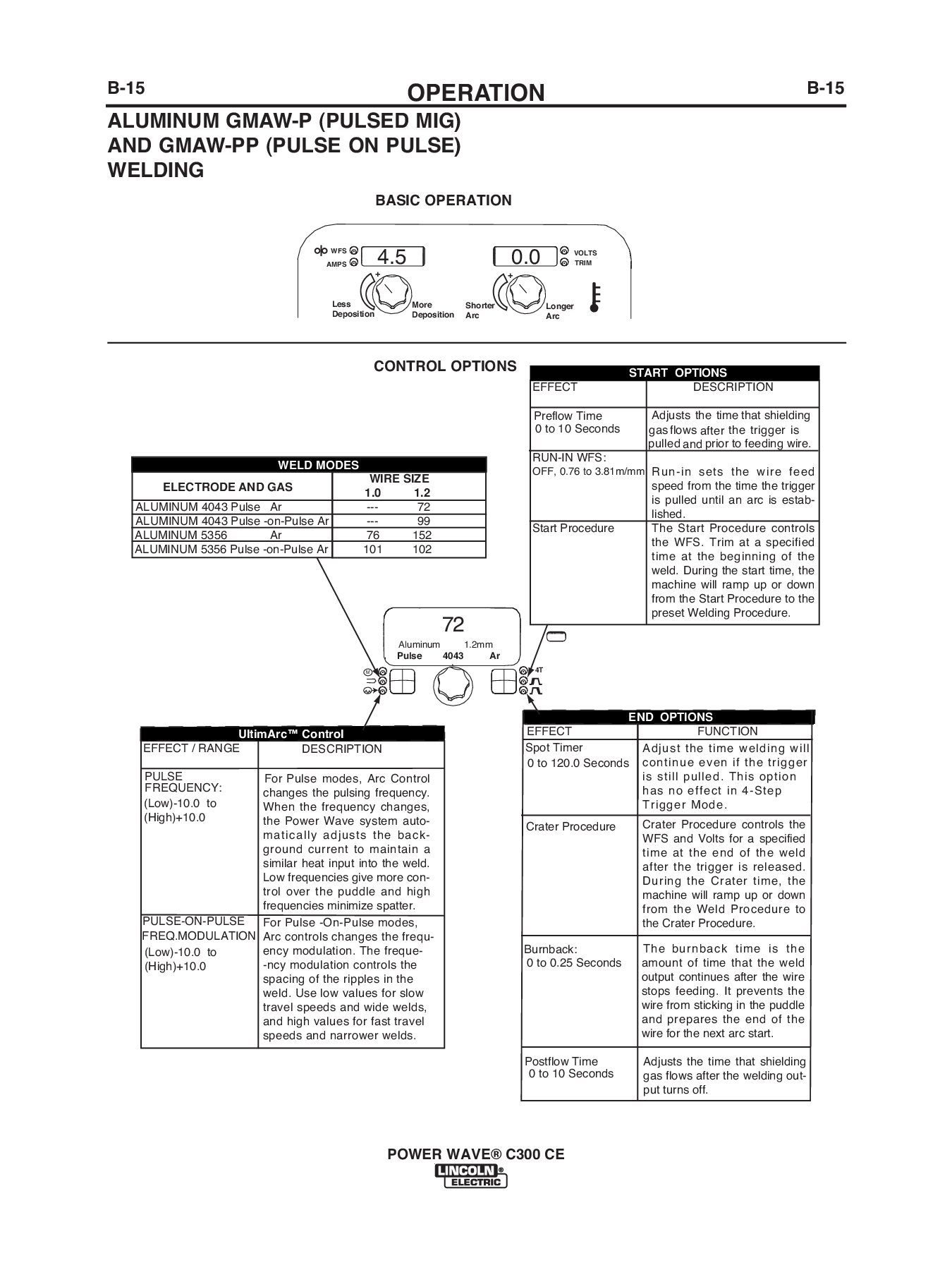 Lincoln Electric POWER WAVE C300 CE User Manual