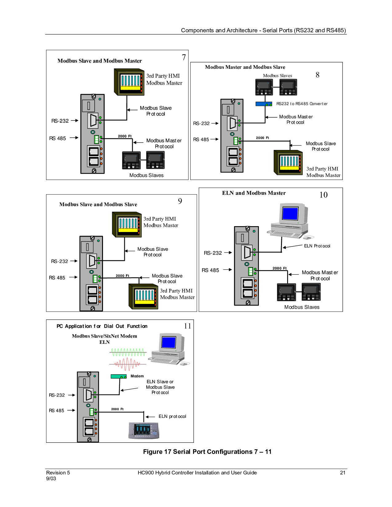 Honeywell HC900 User Manual