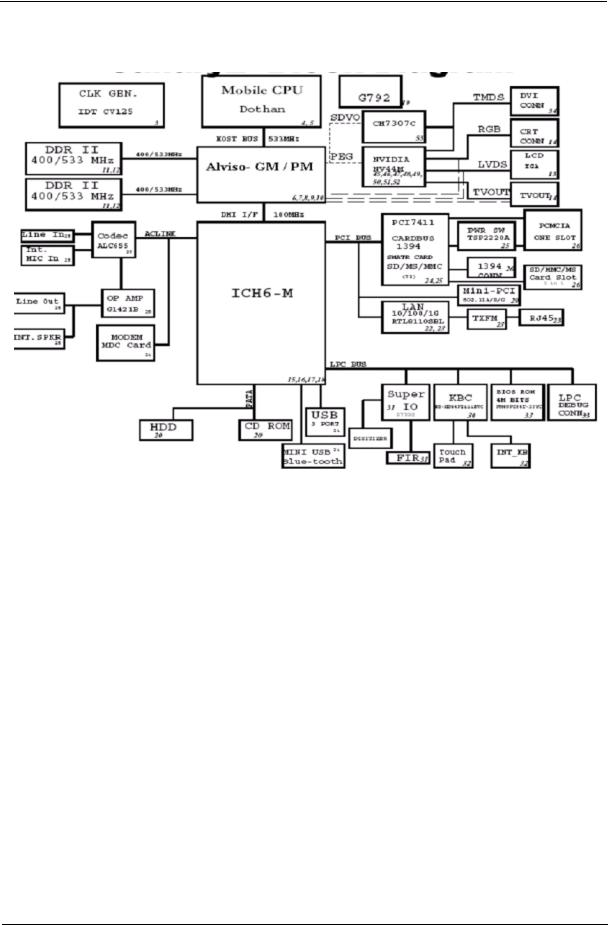 Acer TRAVELMATE-C310 Service Manual
