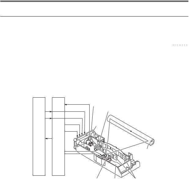 Canon LBP 2900, LBP 3000 Service Manual