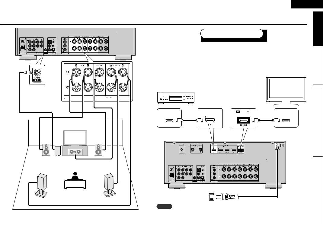 Denon AVR-791 User Manual