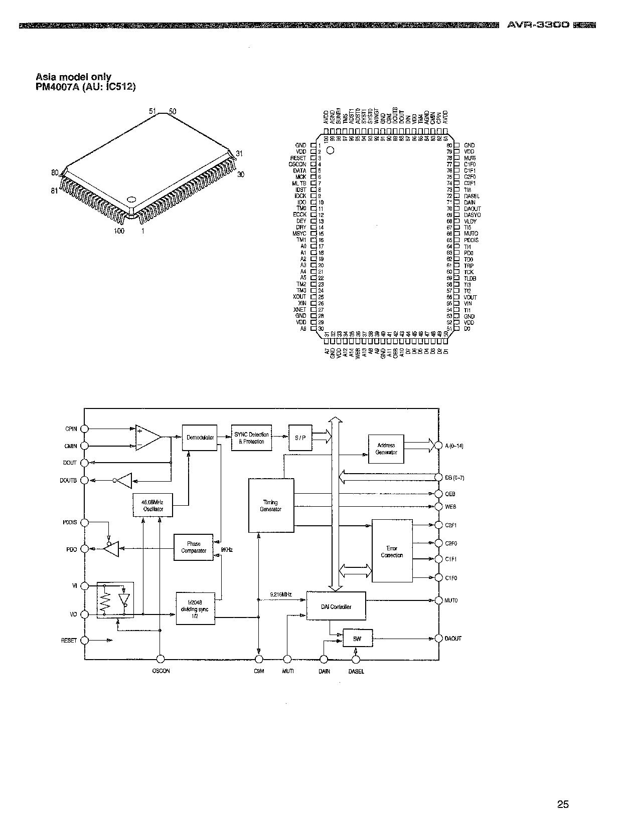 Denon avr3300 Service Manual