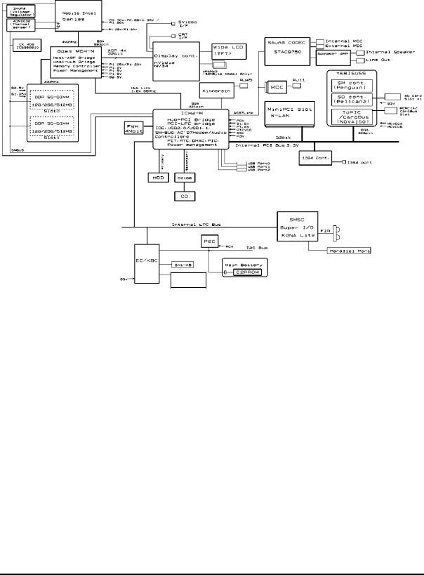 Toshiba satellite m30-35 Service Manual