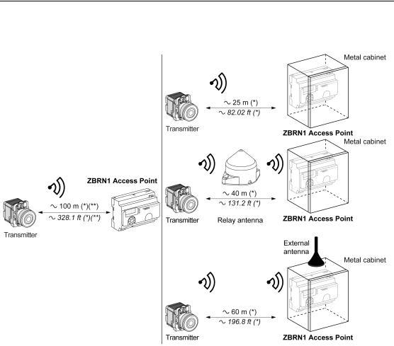 Schneider Electric Harmony XB5R ZBRN2 User Manual