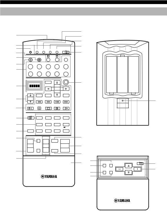 Yamaha RXV-1000 User Manual