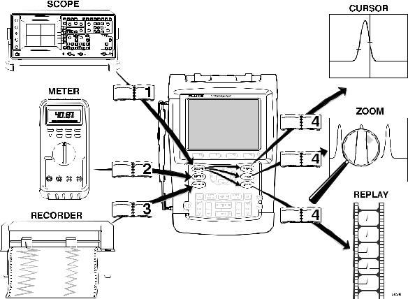 Fluke 196C, 199C User Manual