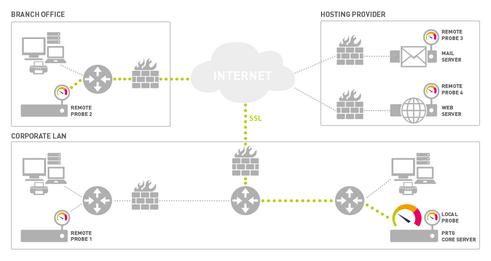 PRTG Network Monitor User Manual