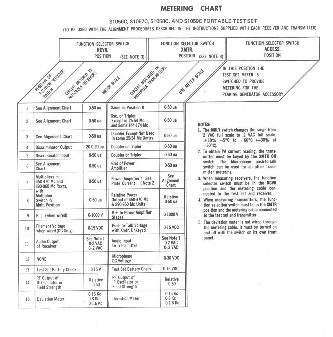 Index of Motorola Manuals #3
