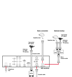 mitsubishi electronics sr hd5 hd receiver and satellite dish antenna with terrestrial antenna or cable service [ 852 x 1411 Pixel ]