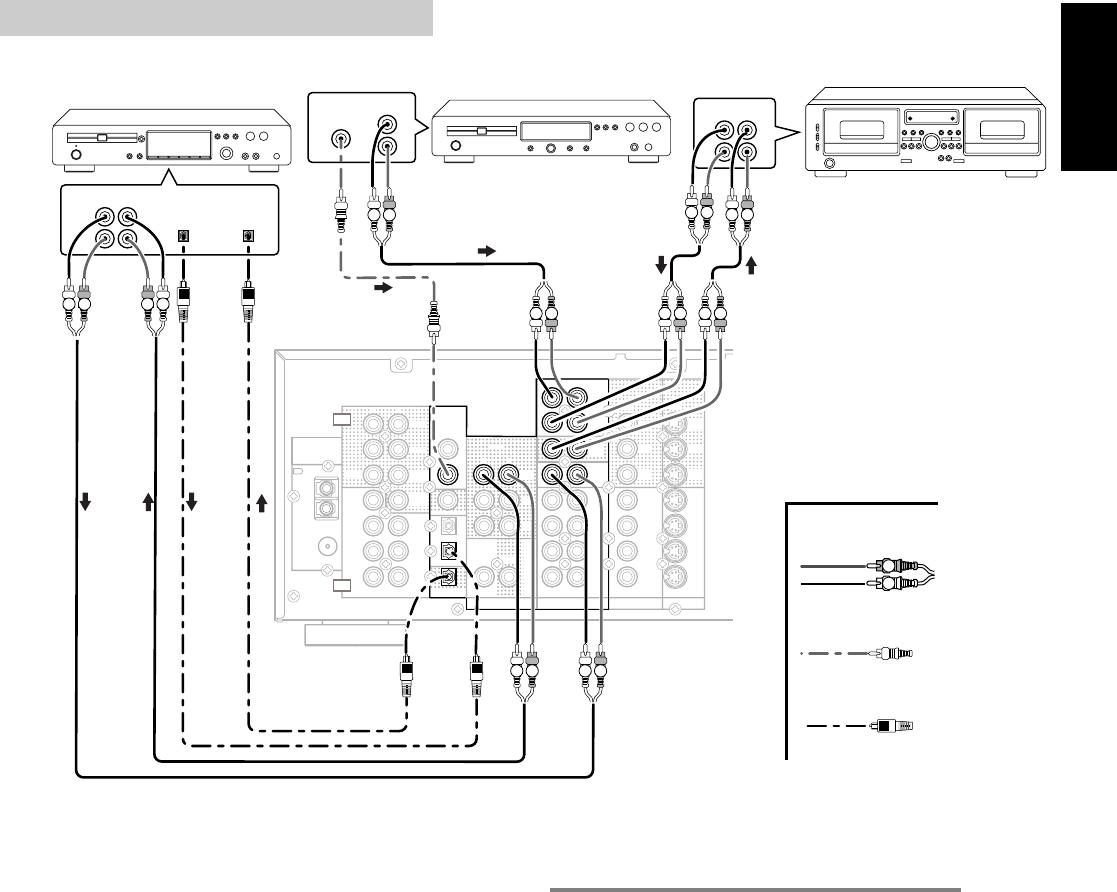 Marantz SR5300 CONNECTING AUDIO COMPONENTS