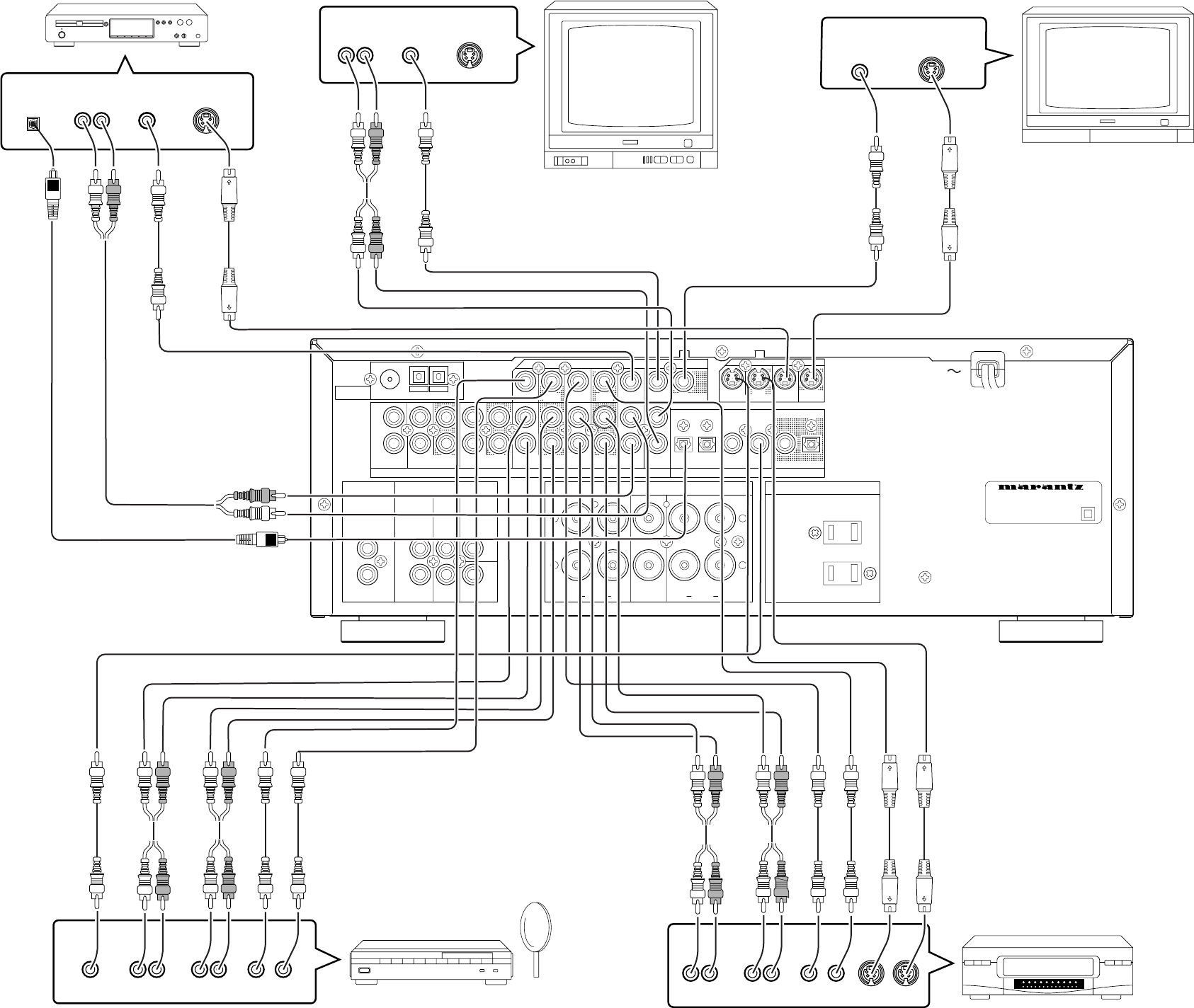 Marantz SR4200 VIDEO SYSTEM CONNECTIONS FOR VIDEO
