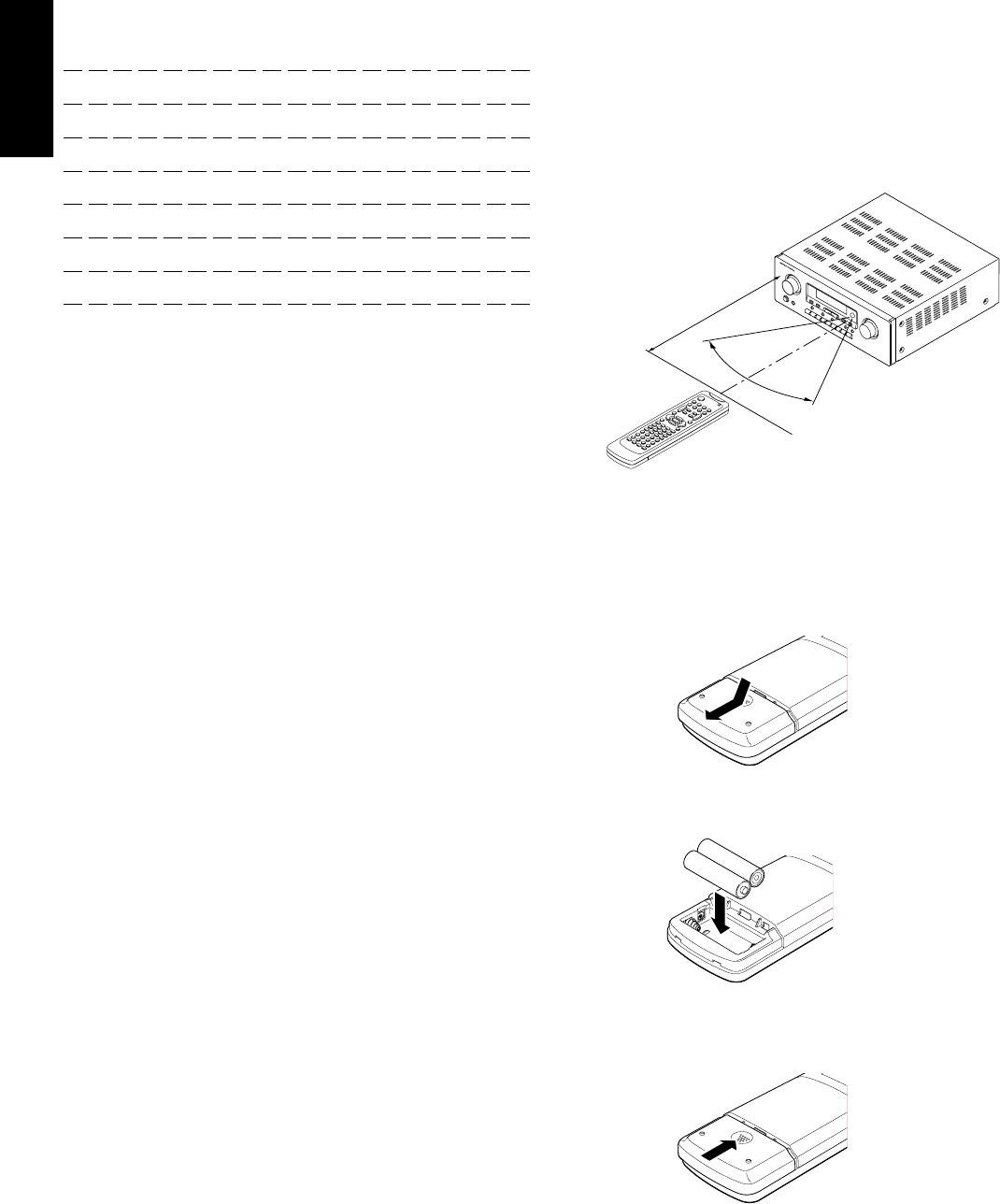 Marantz SR4200 OPERATION OF REMOTE CONTROL UNIT