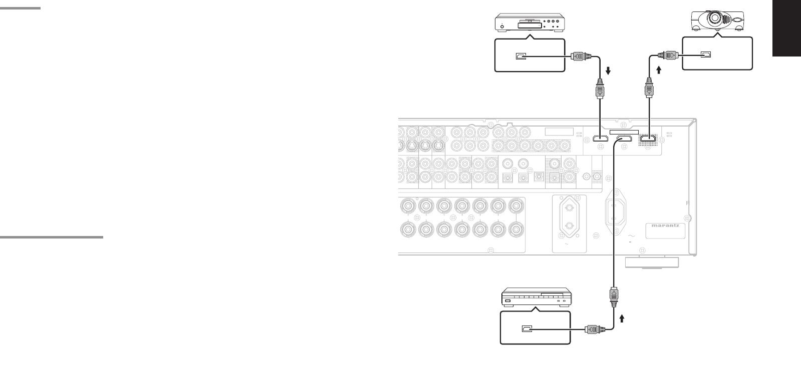 Marantz SR5001 HDMI JACK, CONNECTING HDMI DEVICES