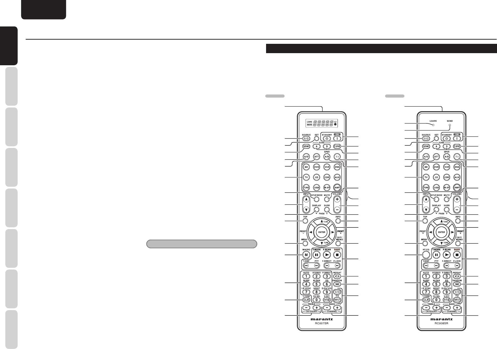 Marantz SR5004, SR6004 REMOTE CONTROLLER