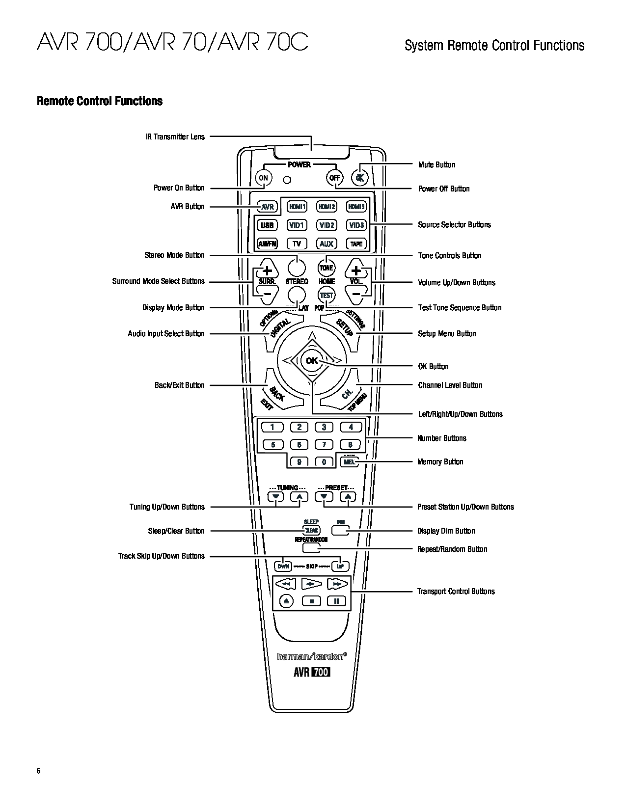 Harman-Kardon AVR 700, AVR 70C owner manual