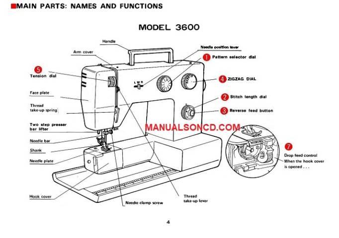 Riccar 3600 Sewing Machine Instruction Manual