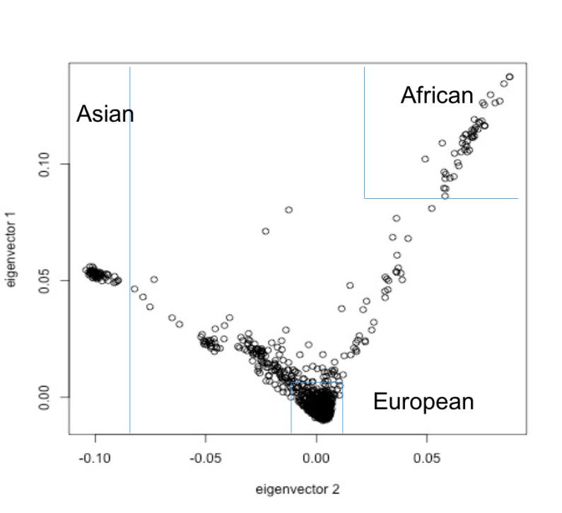 Personal Genomics Open Access Datasets Even More European-Biased Than Scientific Literature?