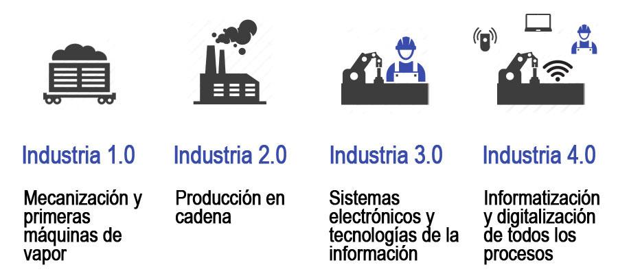 Cuarta Revolución Industrial