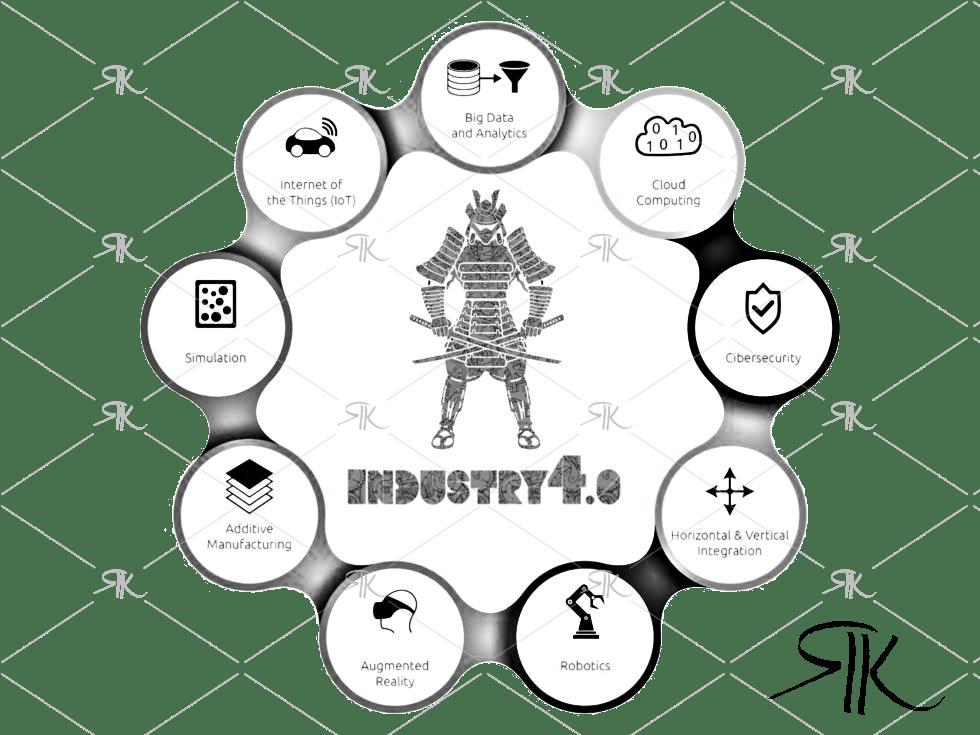 Ejes Industria 4.0