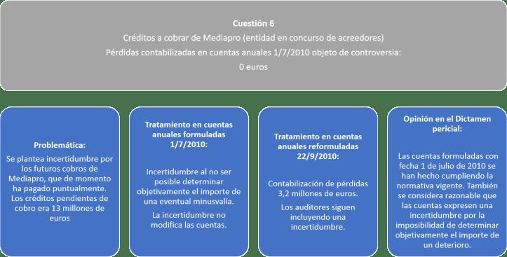 Cuestión 6
