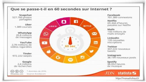 60-secondes-sur-Internet-Statista-Infographie-Avril-2016
