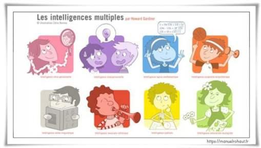 8-formes-intelligences-howard-gardner