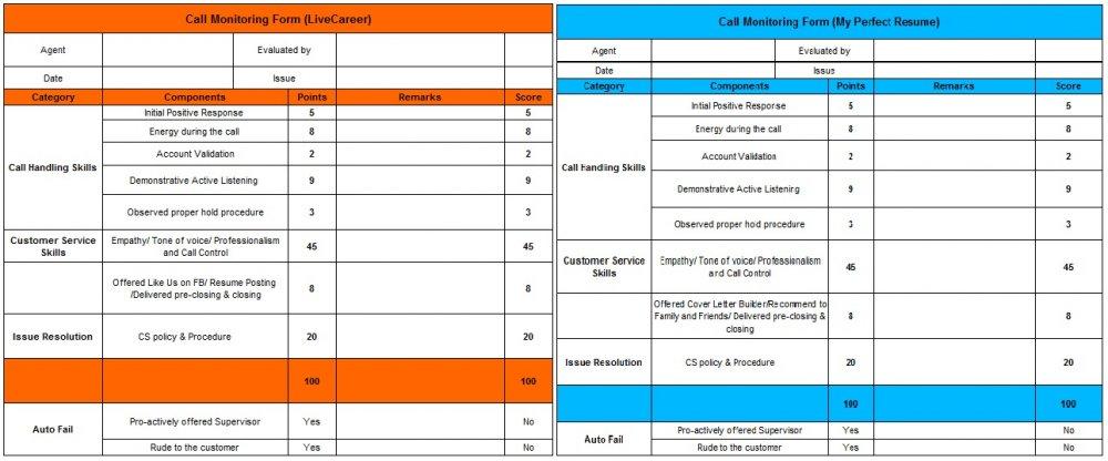 Scorecard Scoring Grid – Monitoring Sheet My Knowledge