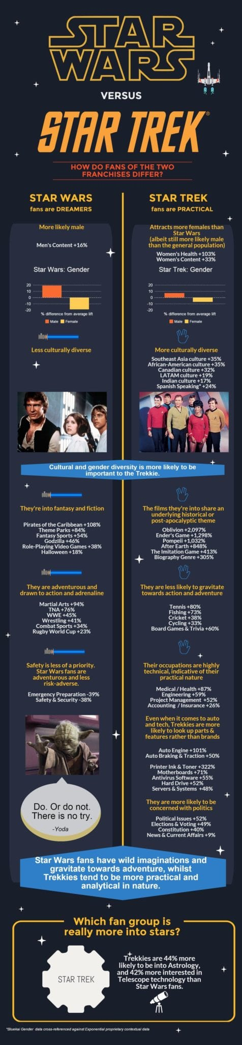 Star Wars versus Star Trek, whats better star wars or star trek, whats the difference between star wars and star trek