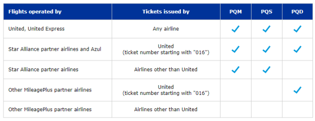 United Mileage Plus Program Premier Airlines Qualifications