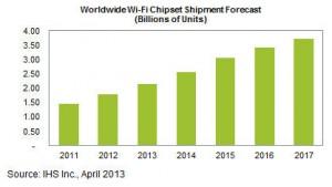 IHS_2013-05-13_Wi-Fi