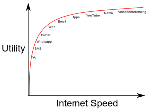 non-linear-broadband-value