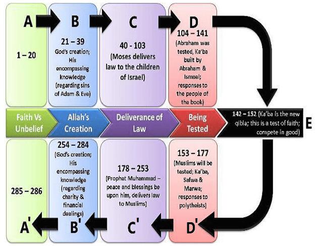 Baqarah ring diagram