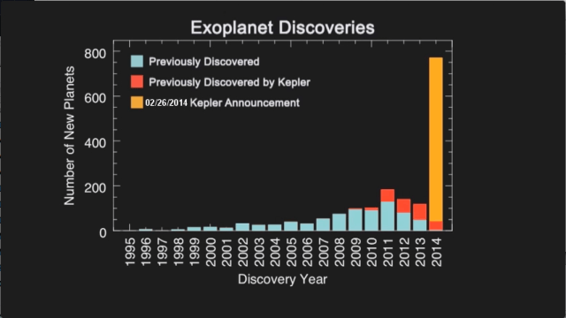 Almost 2,000 exoplanets have now been identified, more than half by Kepler. Another 3,000 exoplanet candidates await confirmation. (NASA Ames)