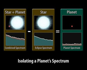 """This diagram illustrates how astronomers using NASA's Spitzer Space Telescope can capture the elusive spectra of hot-Jupiter planets. Spectra are an object's light spread apart into its basic components, or wavelengths. By dissecting light in this way, scientists can sort through it and uncover clues about the composition of the object giving off the light. To obtain a spectrum for an object, one first needs to capture its light. Hot-Jupiter planets are so close to their stars that even the most powerful telescopes can't distinguish their light from the light of their much brighter stars. But, there are a few planetary systems that allow astronomers to measure the light from just the planet by using a clever technique. Such """"transiting"""" systems are oriented in such a way that, from our vantage point, the planets' orbits are seen edge-on and cross directly in front of and behind their stars. In this technique, known as the secondary eclipse method, changes in the total infrared light from a star system are measured as its planet transits behind the star, vanishing from our Earthly point of view. The dip in observed light can then be attributed to the planet alone. To capture a spectrum of the planet, Spitzer must observe the system twice. It takes a spectrum of the star together with the planet (first panel), then, as the planet disappears from view, a spectrum of just the star (second panel). By subtracting the star's spectrum from the combined spectrum of the star plus the planet, it is able to get the spectrum for just the planet (third panel). This ground-breaking technique was used by Spitzer to obtain the first-ever spectra of two planets beyond our solar system, HD 209458b and HD 189733b. The results suggest that the hot planets are socked in with dry clouds high up in the planet's stratospheres. In addition, HD 209458b showed hints of silicates, indicating those high clouds might be made of very fine sand-like particles."""
