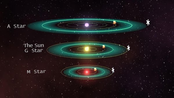 The estimated habitable zones of A stars, G stars and M stars are compared in this diagram. More refinement is needed to better understand the size of these zones. Image credit: NASA/JPL-Caltech/MSSS.