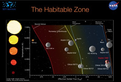 Finding an Earth-sized planet in a distant habitable zone is a top goal of TESS, and of the exoplanet community as a whole. (NASA/Chester Harman)