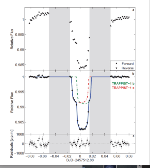 Hubble/WFC3 white-light curve for the TRAPPIST-1b and TRAPPIST-1c double transit of 4 May 2016. (NASA/SScI)