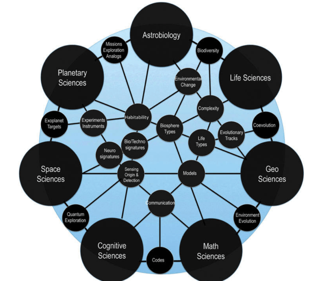Connectivity network between disciplines showing the bridges and research avenues that link together space, planetary, and life sciences, geosciences, astrobiology, and cognitive and mathematical sciences. This representation is an expanded version of the Drake equation. It integrates all the historical factors now broken down in measurable terms and expanded to include the search for life we do not know using universal markers, and the disciplines, fields, and methods that will allow us to quantify them.