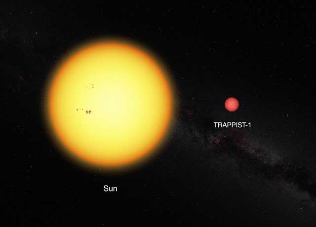 Our sun and the ultracool dwarf star TRAPPIST-1 to scale. The faint star has only 11% of the diameter of the sun and is much redder in colour. (ESO)